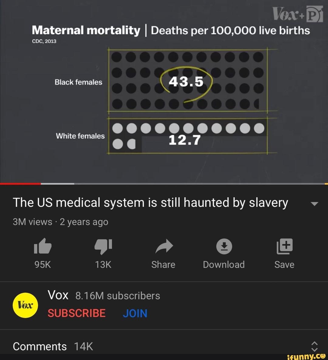 Vox: Di Maternal mortality I Deaths per 100,000 live ...