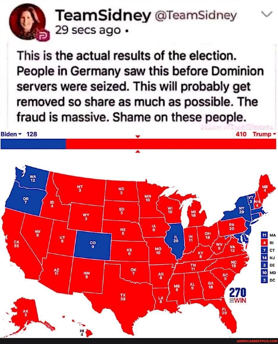 TeamSidney @TeamSidney 29 secs ago This is the actual results of the election. People in Germany saw this before Dominion servers were seized. This will probably get removed so share as much as possible. The fraud is massive. Shame on these people. Biden~ 128 410 Trump~ oe Bi oc 270 =WIN