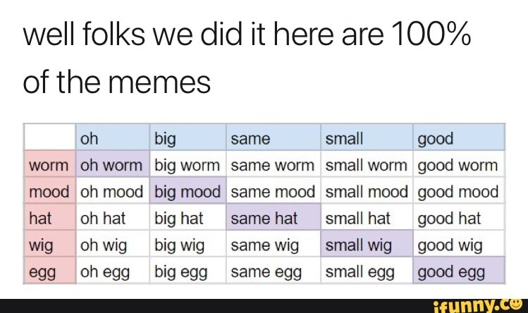 Well Folks We Did It Here Are 100 Of The Memes Worm Mood Hat Wig 999 Oh Big Same Small Good Oh Worm Big Worm Same Worm Small Worm Good Worm Oh With tenor, maker of gif keyboard, add popular same hat animated gifs to your conversations. of the memes worm mood hat wig 999 oh